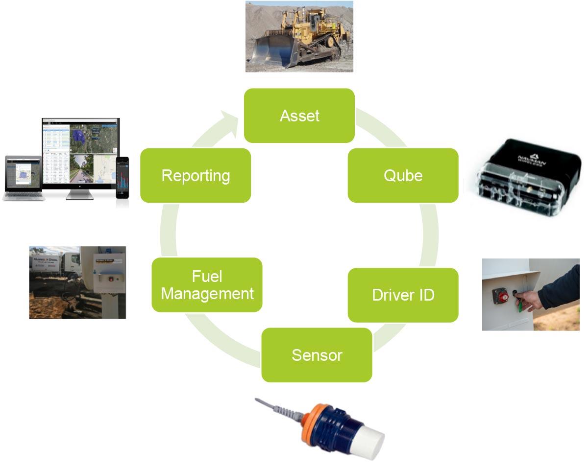elements-of-fuel-management